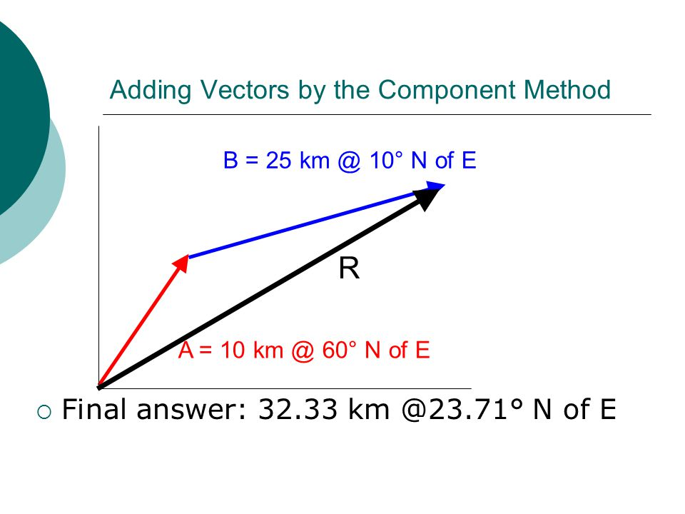 Adding Vectors by the Component Method A = 10 km @ 60° N of E B = 25 km @ 10° N of E  Final answer: 32.33 km @23.71° N of E R
