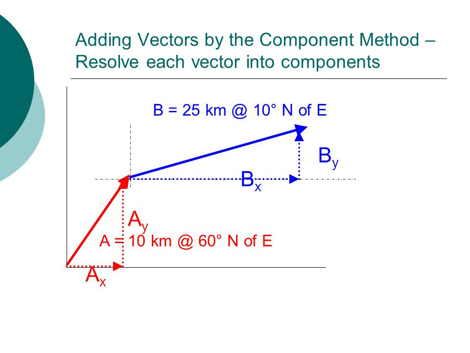 Adding Vectors by the Component Method – Resolve each vector into components A = 10 km @ 60° N of E B = 25 km @ 10° N of E AyAy AxAx ByBy BxBx