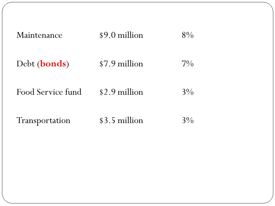 Maintenance$9.0 million8% Debt (bonds)$7.9 million7% Food Service fund$2.9 million3% Transportation$3.5 million3%