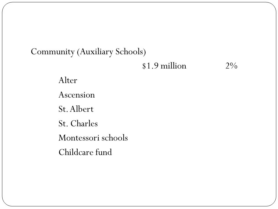 Community (Auxiliary Schools) $1.9 million2% Alter Ascension St.