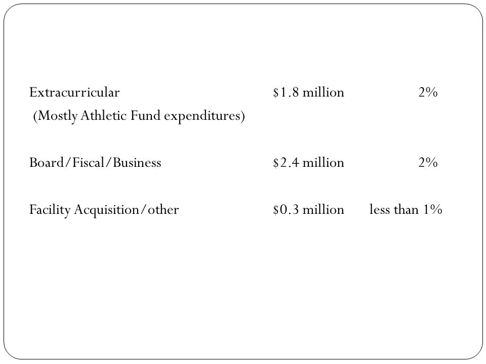 Extracurricular$1.8 million2% (Mostly Athletic Fund expenditures) Board/Fiscal/Business$2.4 million 2% Facility Acquisition/other$0.3 millionless than 1%
