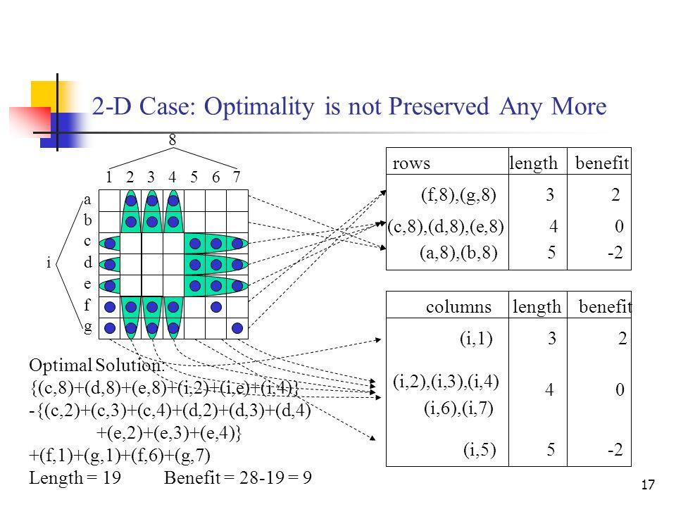 17 1234567 8 a b c d e f g i (c,8),(d,8),(e,8) 4 0 rows length benefit (f,8),(g,8) 3 2 (a,8),(b,8) 5 -2 columns length benefit (i,1) 3 2 (i,5) 5 -2 (i