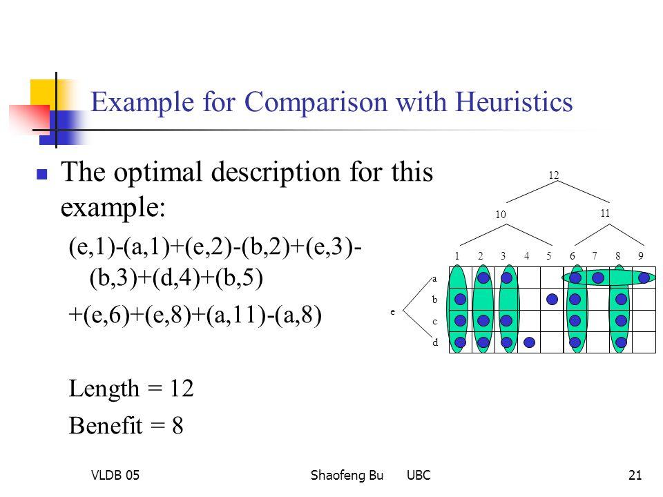 VLDB 05Shaofeng Bu UBC21 Example for Comparison with Heuristics The optimal description for this example: (e,1)-(a,1)+(e,2)-(b,2)+(e,3)- (b,3)+(d,4)+(