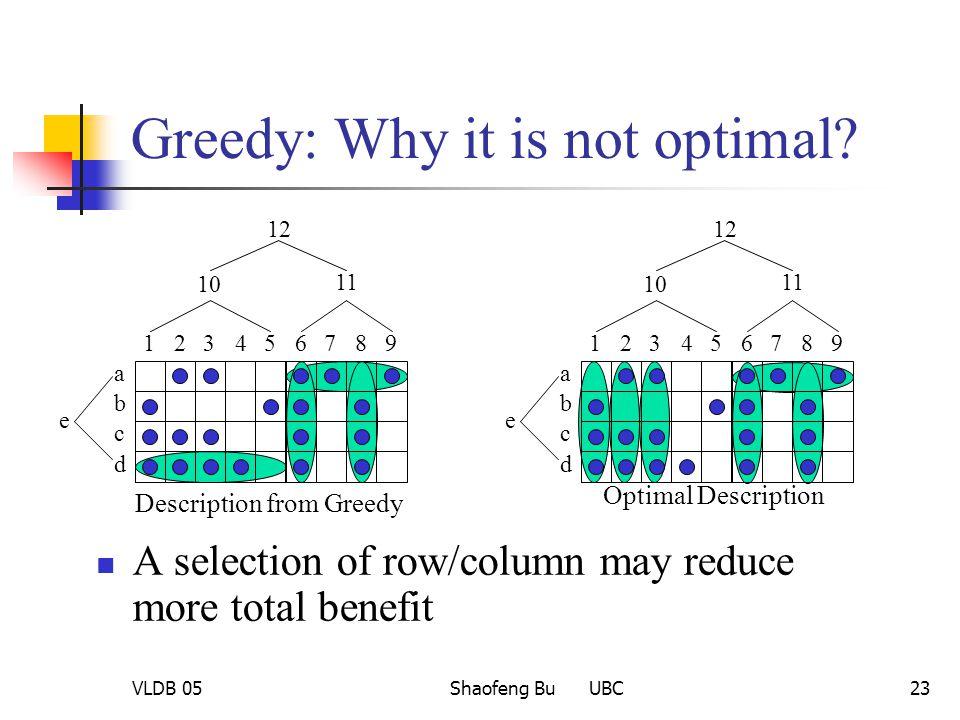 VLDB 05Shaofeng Bu UBC23 Greedy: Why it is not optimal? 123456789 a b c d 10 11 12 e Description from Greedy 123456789 a b c d 10 11 12 e Optimal Desc