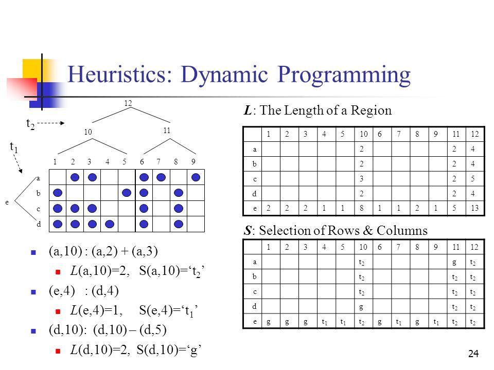 24 Heuristics: Dynamic Programming 123451067891112 a224 b224 c325 d224 e2221181121513 123456789 a b c d 10 11 12 e 123451067891112 at2t2 gt2t2 bt2t2 t