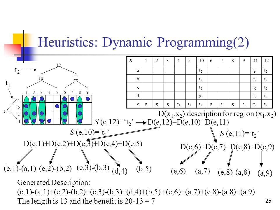 25 Heuristics: Dynamic Programming(2) 123456789 a b c d 10 11 12 e S123451067891112 at2t2 gt2t2 bt2t2 t2t2 t2t2 ct2t2 t2t2 t2t2 dgt2t2 t2t2 egggt1t1 t
