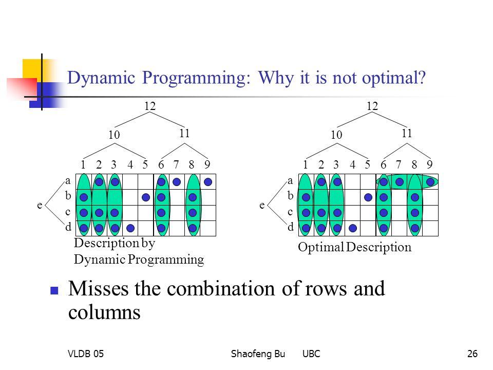 VLDB 05Shaofeng Bu UBC26 Dynamic Programming: Why it is not optimal? Description by Dynamic Programming Optimal Description 123456789 a b c d 10 11 12