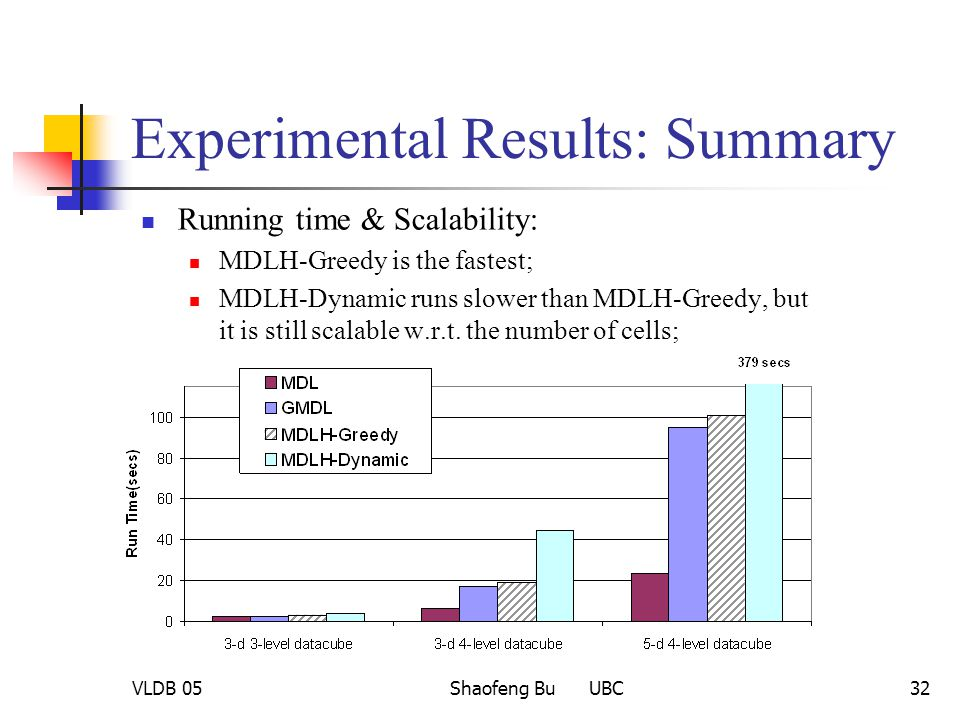 VLDB 05Shaofeng Bu UBC32 Experimental Results: Summary Running time & Scalability: MDLH-Greedy is the fastest; MDLH-Dynamic runs slower than MDLH-Gree