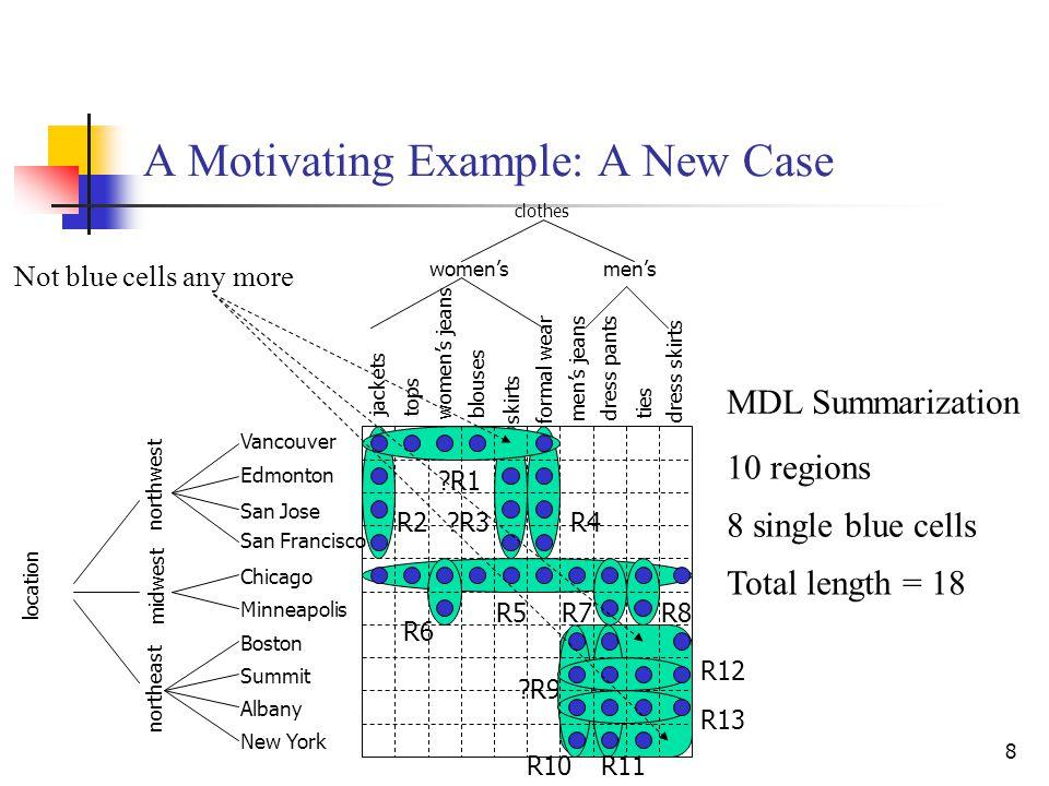8 ?R9 R10R11 R12 R13 R5 10 regions 8 single blue cells Total length = 18 MDL Summarization R6 R7R8 A Motivating Example: A New Case clothes R2?R3R4 ?R