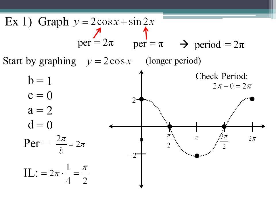 b c a d Per = IL: = 2 = 0 = 1 = 0 Check Period: Now graph on same axes 2 –2 1 –1 Continue graph to match cosine's period Ex 1) Graph