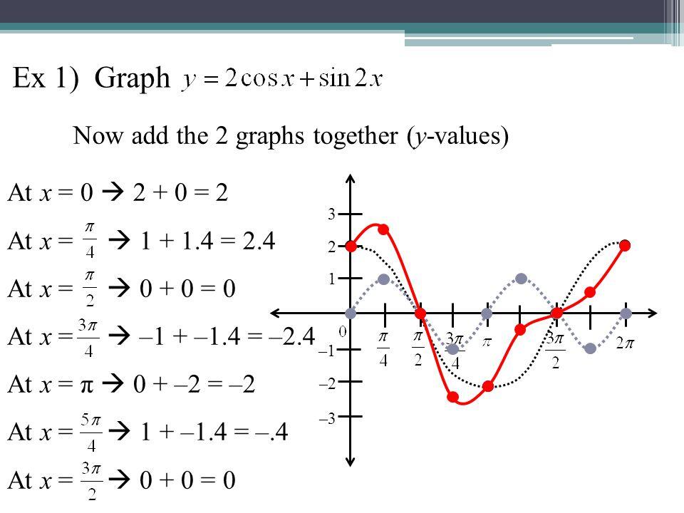 At x = 0  2 + 0 = 2 At x =  1 + 1.4 = 2.4 At x =  0 + 0 = 0 At x =  –1 + –1.4 = –2.4 At x = π  0 + –2 = –2 At x =  1 + –1.4 = –.4 At x =  0 + 0