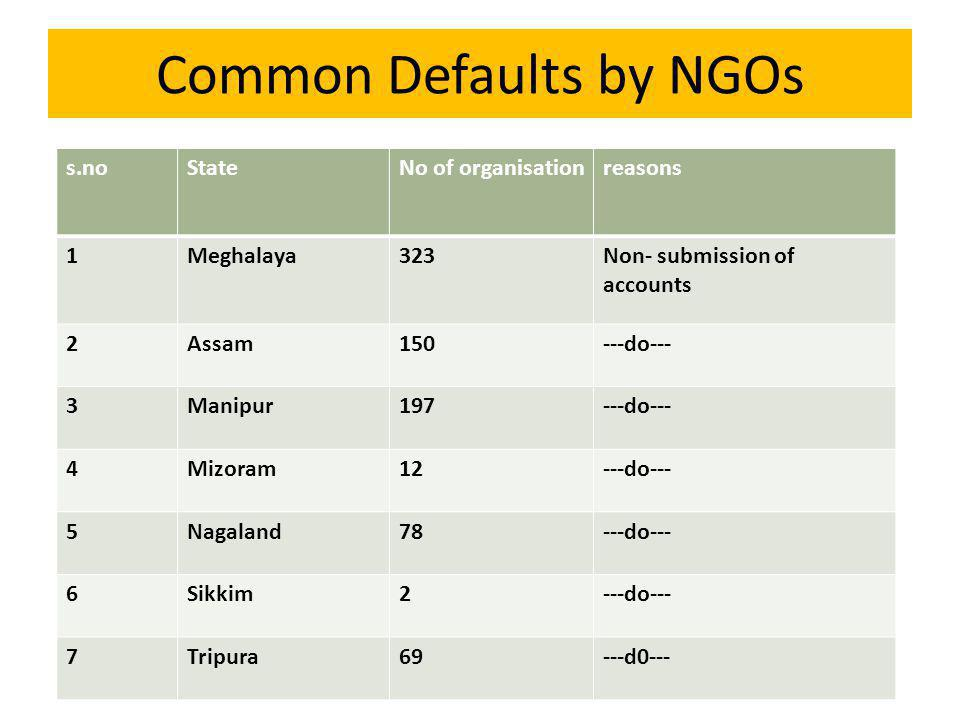 Common Defaults by NGOs 1 s.noStateNo of organisationreasons 1Meghalaya323Non- submission of accounts 2Assam150---do--- 3Manipur197---do--- 4Mizoram12---do--- 5Nagaland78---do--- 6Sikkim2---do--- 7Tripura69---d0---