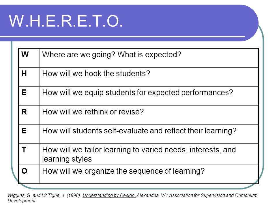 W.H.E.R.E.T.O. WWhere are we going? What is expected? HHow will we hook the students? EHow will we equip students for expected performances? RHow will