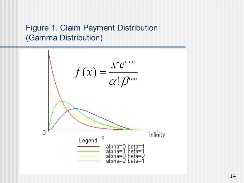14 Figure 1. Claim Payment Distribution (Gamma Distribution)