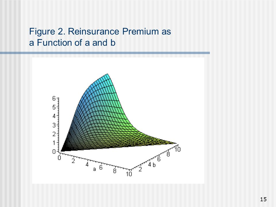 15 Figure 2. Reinsurance Premium as a Function of a and b