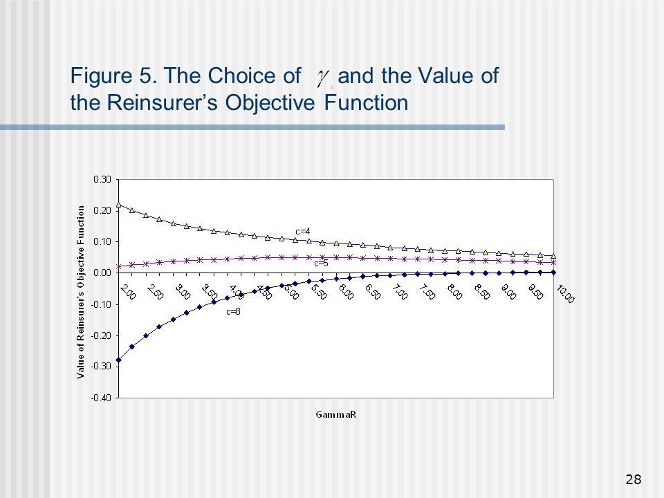 28 Figure 5. The Choice of and the Value of the Reinsurer's Objective Function