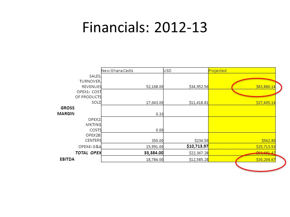 Financials: 2012-13 New Ghana CedisUSDProjected SALES, TURNOVER, REVENUES52,168.00$34,952.56$83,886.14 OPEX1: COST OF PRODUCTS SOLD17,043.00$11,418.81$27,405.14 GROSS MARGIN 0.33 OPEX2: MKTING COSTS0.00 OPEX2B: CENTERS350.00$234.50$562.80 OPEX4: G&A15,991.00 $10,713.97 $25,713.53 TOTAL OPEX33,384.00 $22,367.28$53,681.47 EBITDA 18,784.00$12,585.28$30,204.67