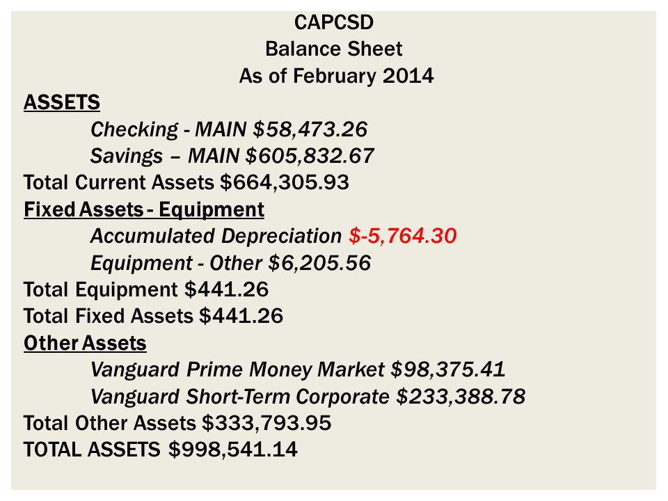CAPCSD Balance Sheet As of February 2014 ASSETS Checking - MAIN $58,473.26 Savings – MAIN $605,832.67 Total Current Assets $664,305.93 Fixed Assets - Equipment Accumulated Depreciation $-5,764.30 Equipment - Other $6,205.56 Total Equipment $441.26 Total Fixed Assets $441.26 Other Assets Vanguard Prime Money Market $98,375.41 Vanguard Short-Term Corporate $233,388.78 Total Other Assets $333,793.95 TOTAL ASSETS $998,541.14