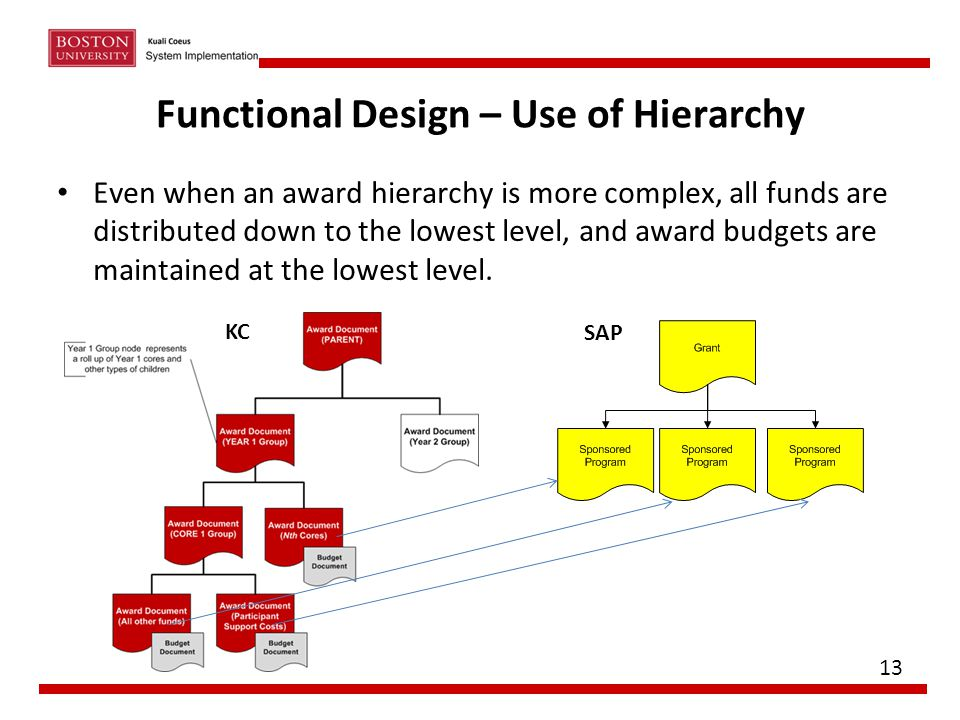 Functional Design – Use of Hierarchy Even when an award hierarchy is more complex, all funds are distributed down to the lowest level, and award budge