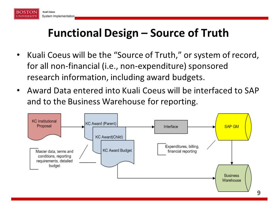 "Functional Design – Source of Truth Kuali Coeus will be the ""Source of Truth,"" or system of record, for all non-financial (i.e., non-expenditure) spon"