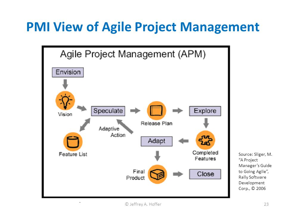 "PMI View of Agile Project Management Source: Sliger, M. ""A Project Manager's Guide to Going Agile"", Rally Software Development Corp., © 2006 23© Jeffr"