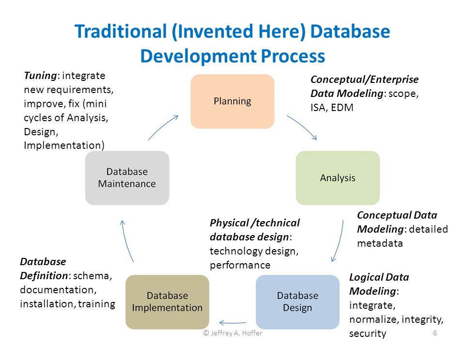 Traditional (Invented Here) Database Development Process Conceptual Data Modeling: detailed metadata Conceptual/Enterprise Data Modeling: scope, ISA,
