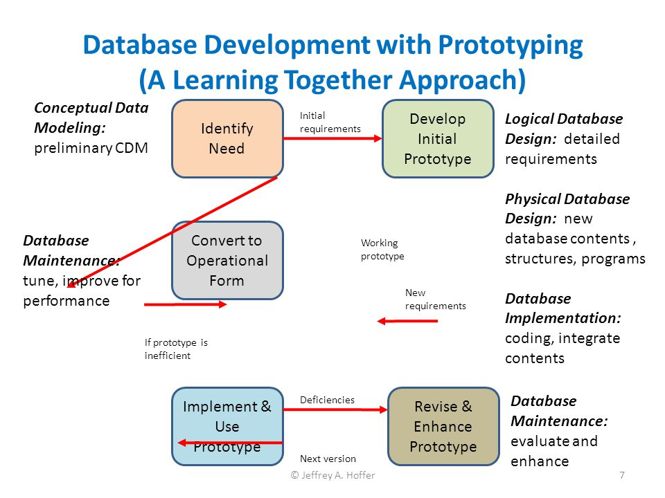 Database Development with Prototyping (A Learning Together Approach) Identify Need Develop Initial Prototype Revise & Enhance Prototype Implement & Us