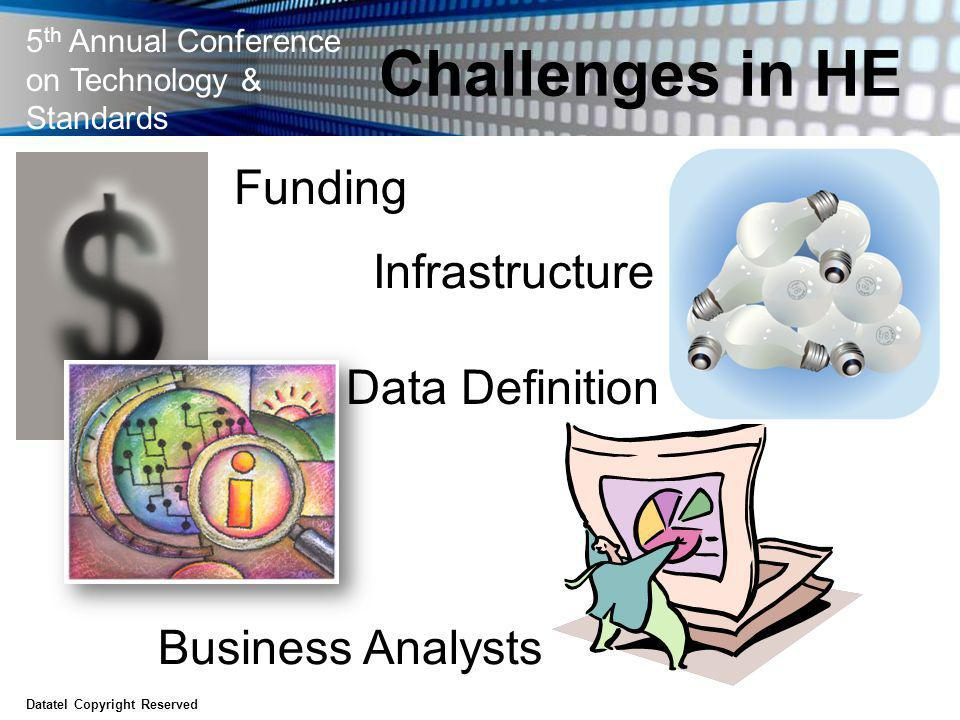 5 th Annual Conference on Technology & Standards Challenges in HE Datatel Copyright Reserved Funding Business Analysts Data Definition Infrastructure
