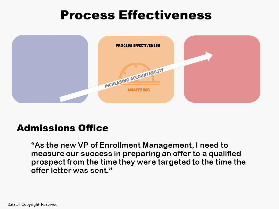 "Process Effectiveness Admissions Office ""As the new VP of Enrollment Management, I need to measure our success in preparing an offer to a qualified pr"