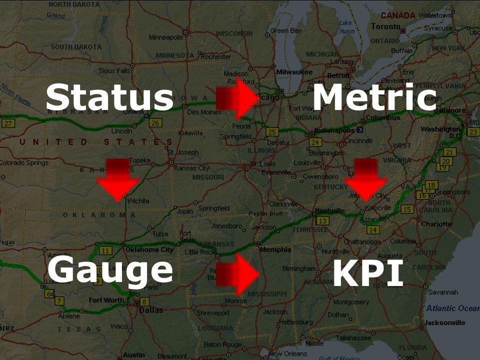 Metric Gauge KPI Status