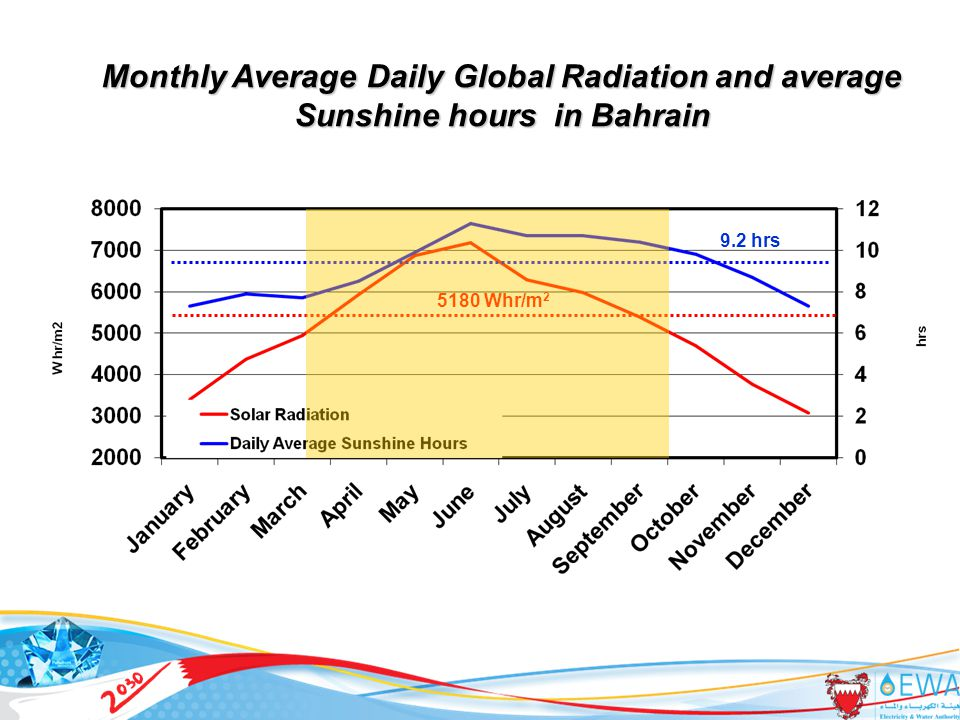 13 Monthly Average Daily Global Radiation and average Sunshine hours in Bahrain 9.2 hrs 5180 Whr/m 2