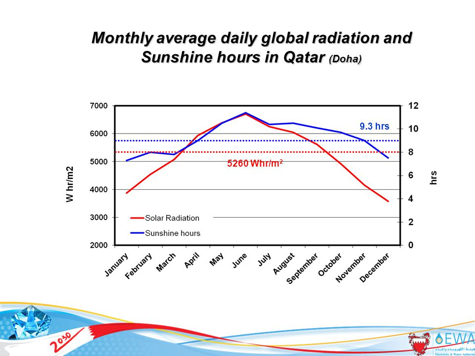 Monthly average daily global radiation and Sunshine hours in Qatar (Doha) 9.3 hrs 5260 Whr/m 2 14
