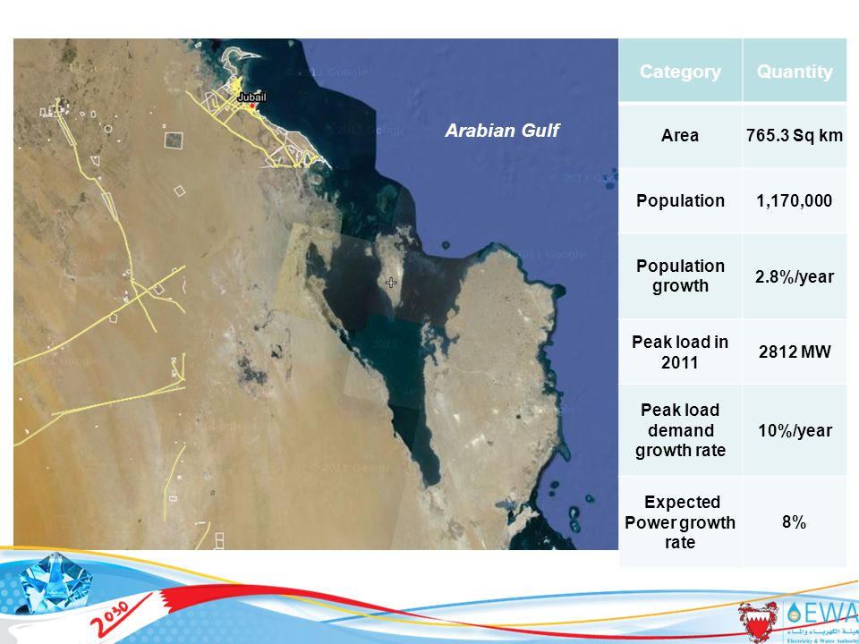 Monthly average wind speeds in Bahrain and selected GCC locations