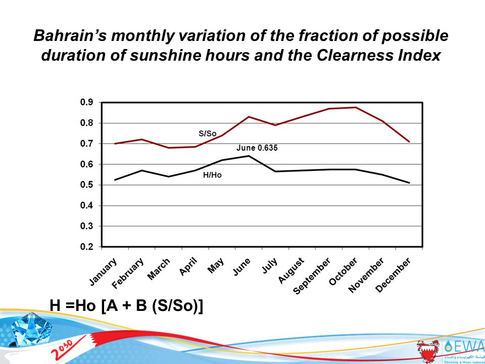 21 H =Ho [A + B (S/So)] Bahrain's monthly variation of the fraction of possible duration of sunshine hours and the Clearness Index June 0.635