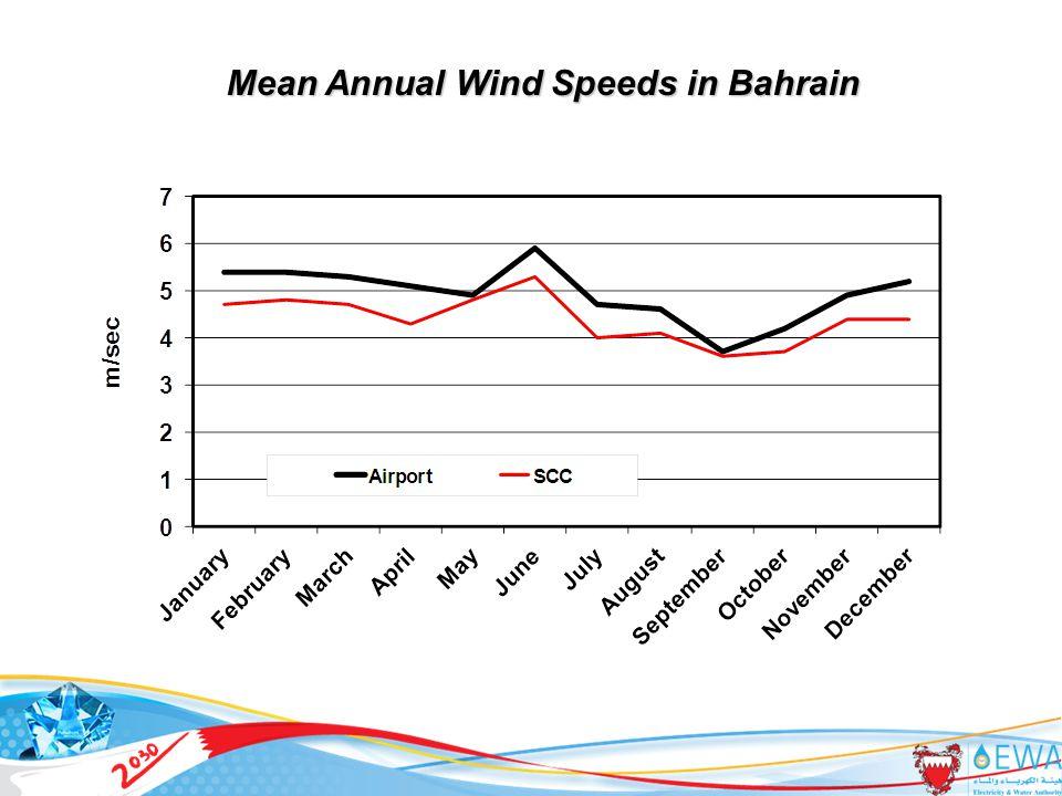 26 Mean Annual Wind Speeds in Bahrain