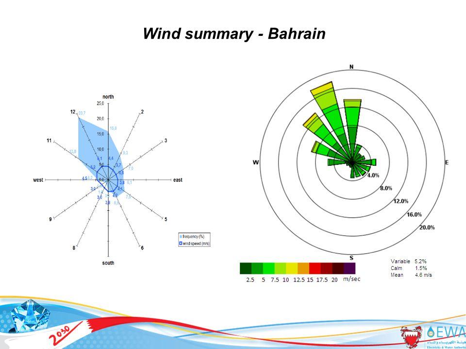 Wind summary - Bahrain 27