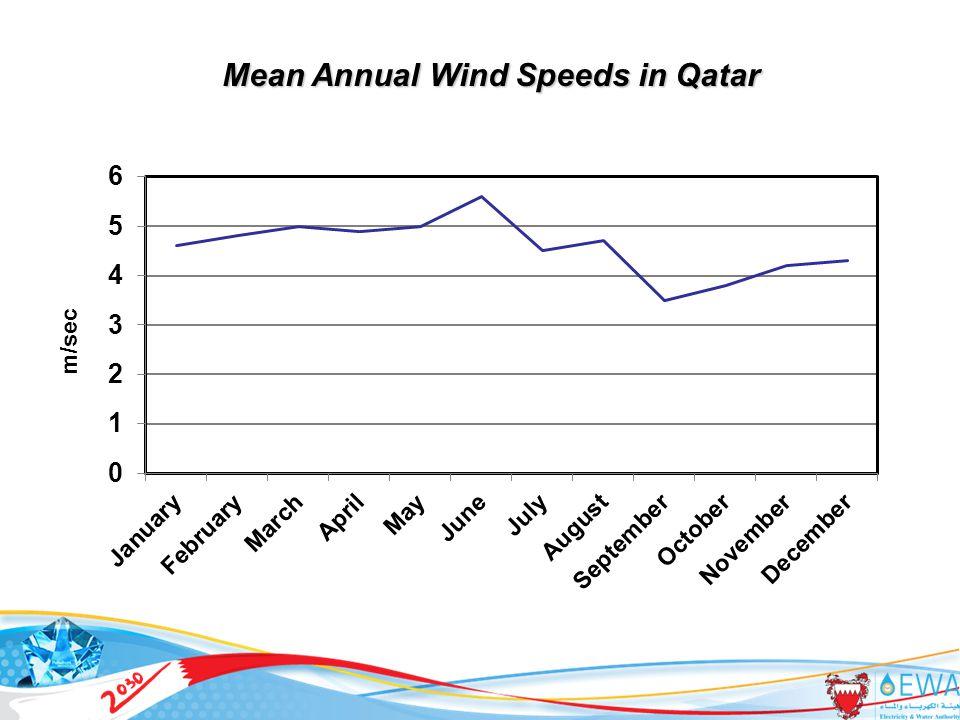 28 Mean Annual Wind Speeds in Qatar