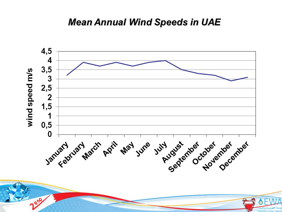 29 Mean Annual Wind Speeds in UAE