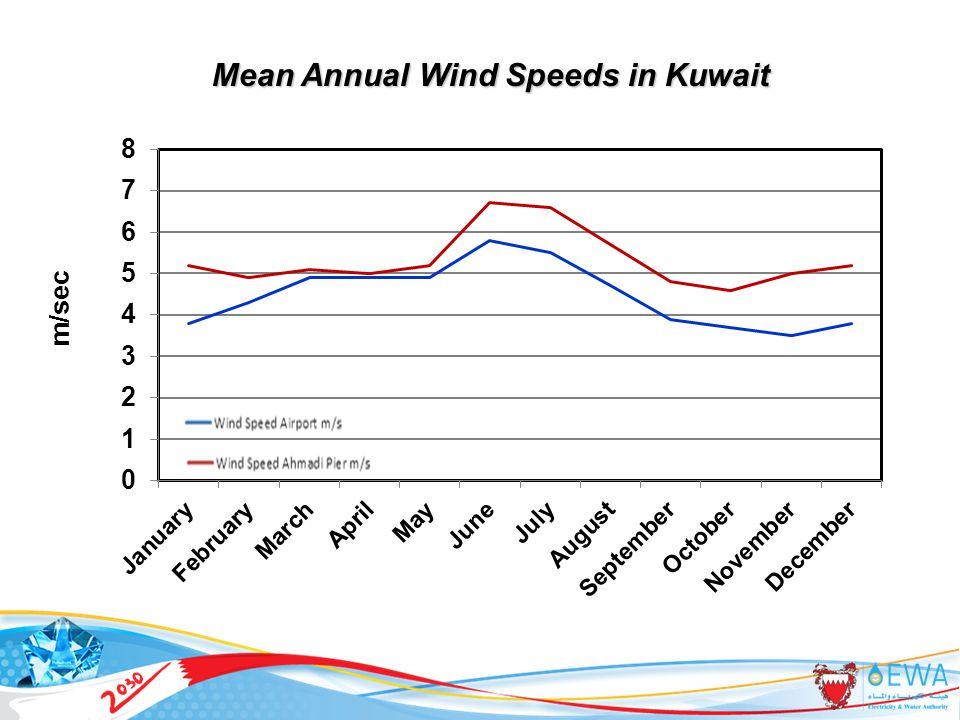 30 Mean Annual Wind Speeds in Kuwait m/sec