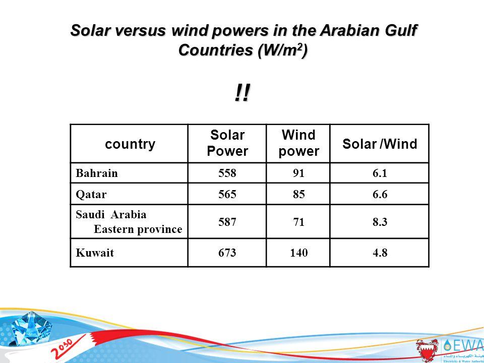 31 Solar /Wind Wind power Solar Power country 6.191558Bahrain 6.685565Qatar 8.371587 Saudi Arabia Eastern province 4.8140673Kuwait Solar versus wind powers in the Arabian Gulf Countries (W/m 2 ) !!