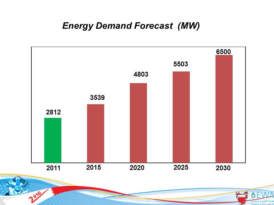 6500 5503 4803 2020 3539 2015 2030 2025 2011 2812 Energy Demand Forecast (MW) 4