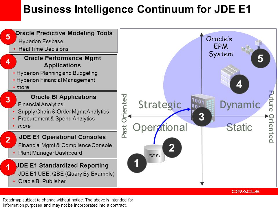 JDE Reporting Strategy Enable E1 & World customers the tools and mechanisms necessary to Extract, Transform, Publish, Distribute data without requiring dependence on third party applications.