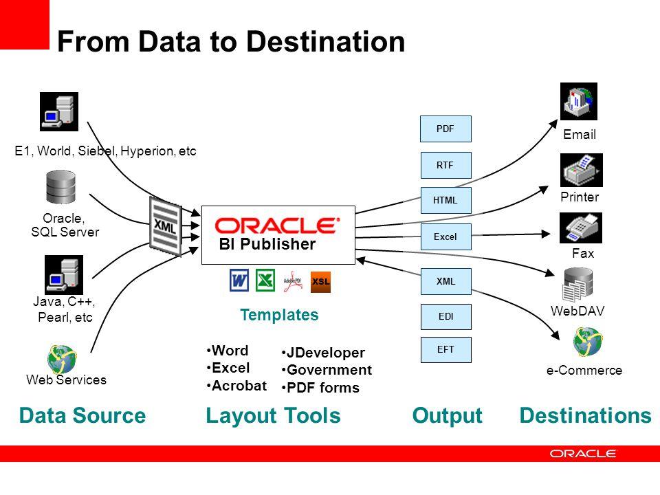 Web Services Templates XML EDI EFT Email Printer Fax WebDAV e-Commerce OutputDestinations Oracle, SQL Server E1, World, Siebel, Hyperion, etc Java, C+