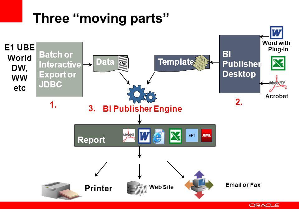"Three ""moving parts"" Data Template BI Publisher Engine Batch or Interactive Export or JDBC E1 UBE World DW, WW etc BI Publisher Desktop Report EFT XML"