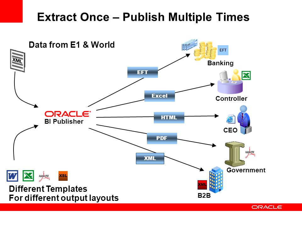Data from E1 & World Controller CEO Banking XML EFT B2B XML Extract Once – Publish Multiple Times Government EFT Excel HTML PDF BI Publisher Different