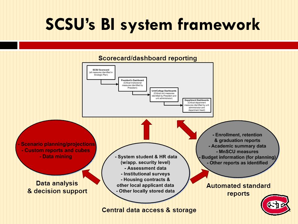 SCSU's BI system framework Scorecard/dashboard reporting Data analysis & decision support Automated standard reports Central data access & storage