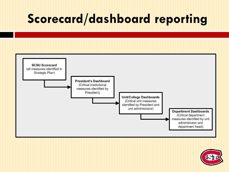 Scorecard/dashboard reporting