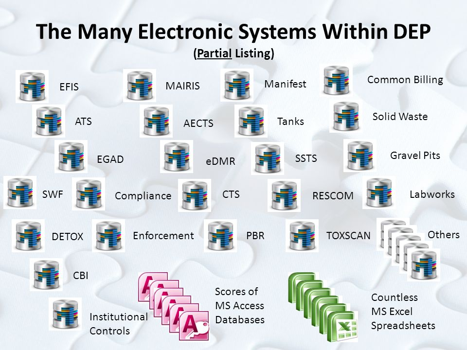 The Many Electronic Systems Within DEP (Partial Listing) EFIS ATS EGAD Compliance Enforcement MAIRIS Scores of MS Access Databases Countless MS Excel
