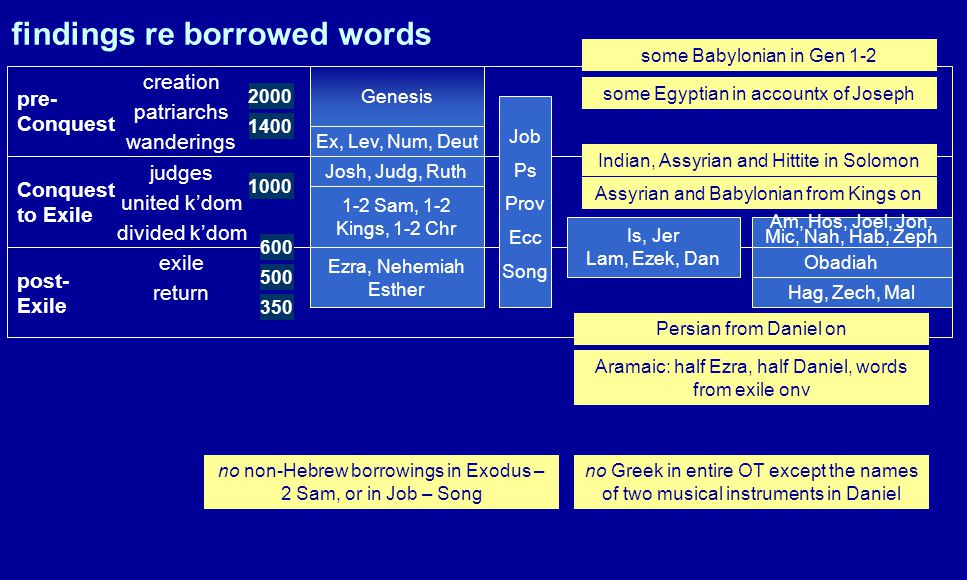 pre- Conquest Conquest to Exile post- Exile creation patriarchs wanderings judges united k'dom divided k'dom exile return Genesis Ex, Lev, Num, Deut Josh, Judg, Ruth 1-2 Sam, 1-2 Kings, 1-2 Chr Ezra, Nehemiah Esther Is, Jer Lam, Ezek, Dan Obadiah Hag, Zech, Mal Am, Hos, Joel, Jon, Mic, Nah, Hab, Zeph 2000 1400 1000 600 500 350 Job Ps Prov Ecc Song findings re borrowed words some Babylonian in Gen 1-2 some Egyptian in accountx of Joseph Indian, Assyrian and Hittite in Solomon Assyrian and Babylonian from Kings on Persian from Daniel on Aramaic: half Ezra, half Daniel, words from exile onv no non-Hebrew borrowings in Exodus – 2 Sam, or in Job – Song no Greek in entire OT except the names of two musical instruments in Daniel
