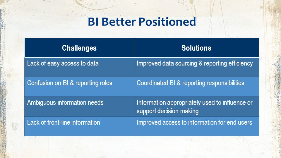 BI Better Positioned ChallengesSolutions Lack of easy access to dataImproved data sourcing & reporting efficiency Confusion on BI & reporting rolesCoo